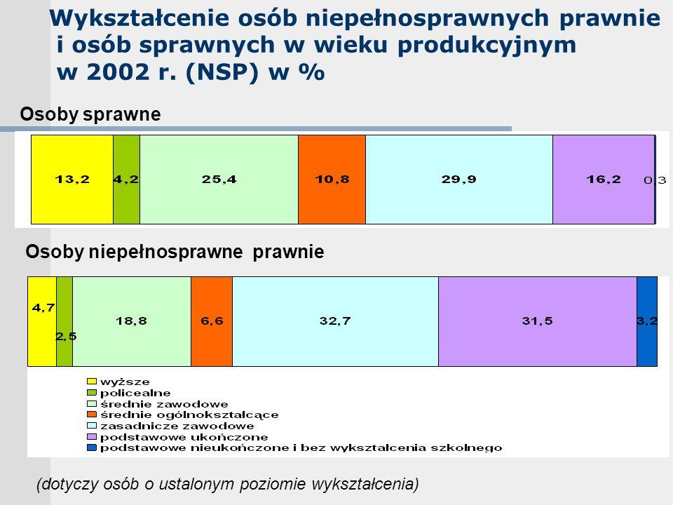 Wykształcenie osób niepełnosprawnych prawnie i osób sprawnych w wieku produkcyjnym w 2002 r. (NSP) w % Osoby sprawne Osoby niepełnosprawne prawnie (do