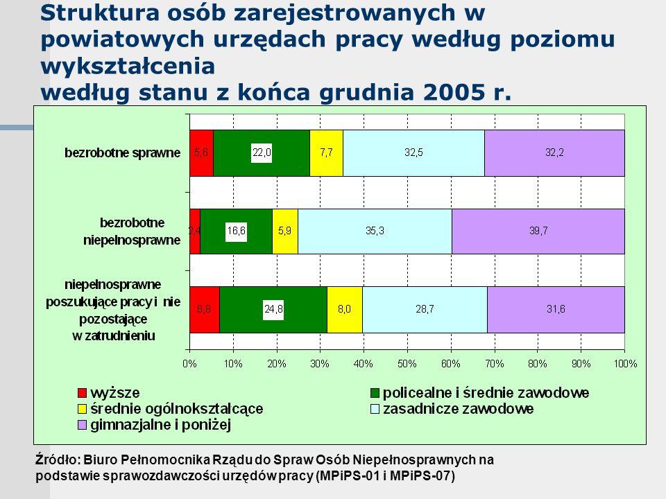 Struktura osób zarejestrowanych w powiatowych urzędach pracy według poziomu wykształcenia według stanu z końca grudnia 2005 r. Źródło: Biuro Pełnomocn