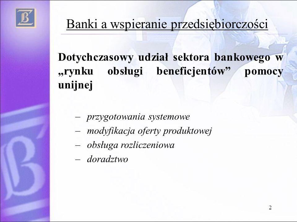 2 Banki a wspieranie przedsiębiorczości Dotychczasowy udział sektora bankowego w rynku obsługi beneficjentów pomocy unijnej – przygotowania systemowe – modyfikacja oferty produktowej – obsługa rozliczeniowa – doradztwo