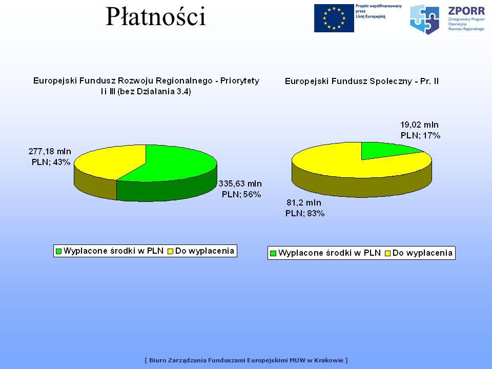 [ Biuro Zarządzania Funduszami Europejskimi MUW w Krakowie ] Płatności