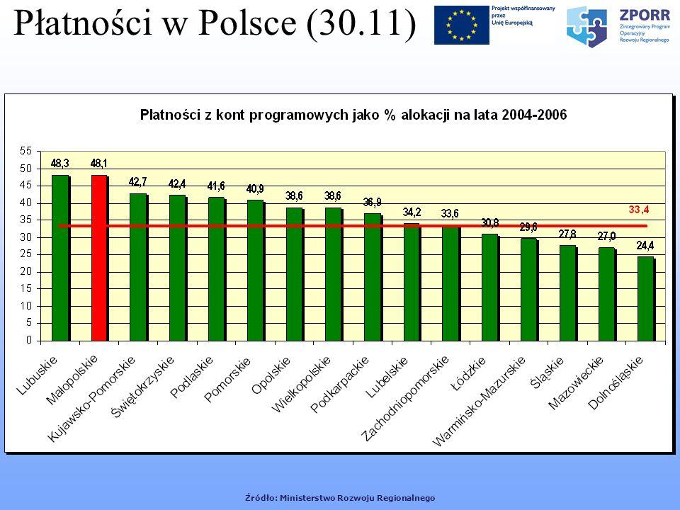 Źródło: Ministerstwo Rozwoju Regionalnego Płatności w Polsce (30.11)