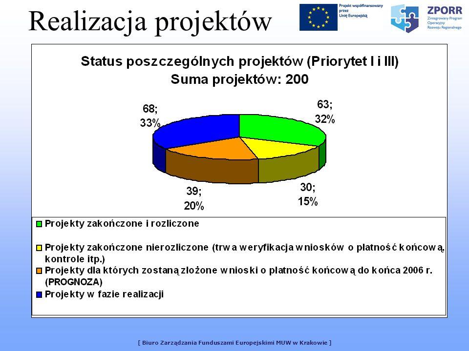 [ Biuro Zarządzania Funduszami Europejskimi MUW w Krakowie ] Realizacja projektów