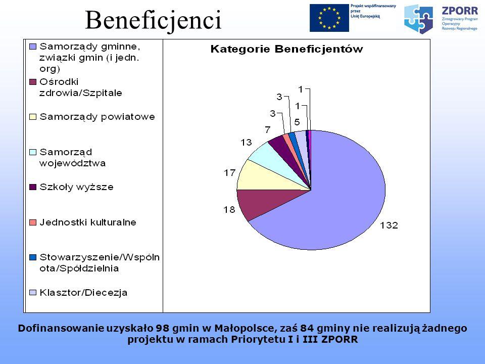 Dofinansowanie uzyskało 98 gmin w Małopolsce, zaś 84 gminy nie realizują żadnego projektu w ramach Priorytetu I i III ZPORR Beneficjenci