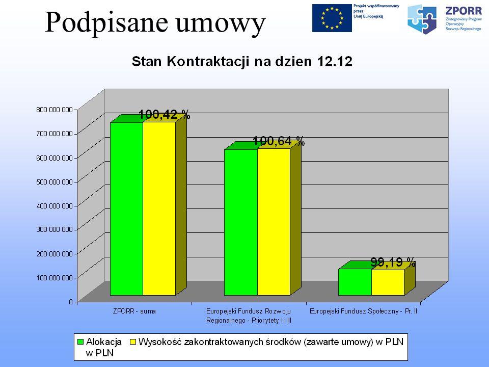 Liczba kontroli wykonanych 2005 i 2006 oraz kontrole planowane