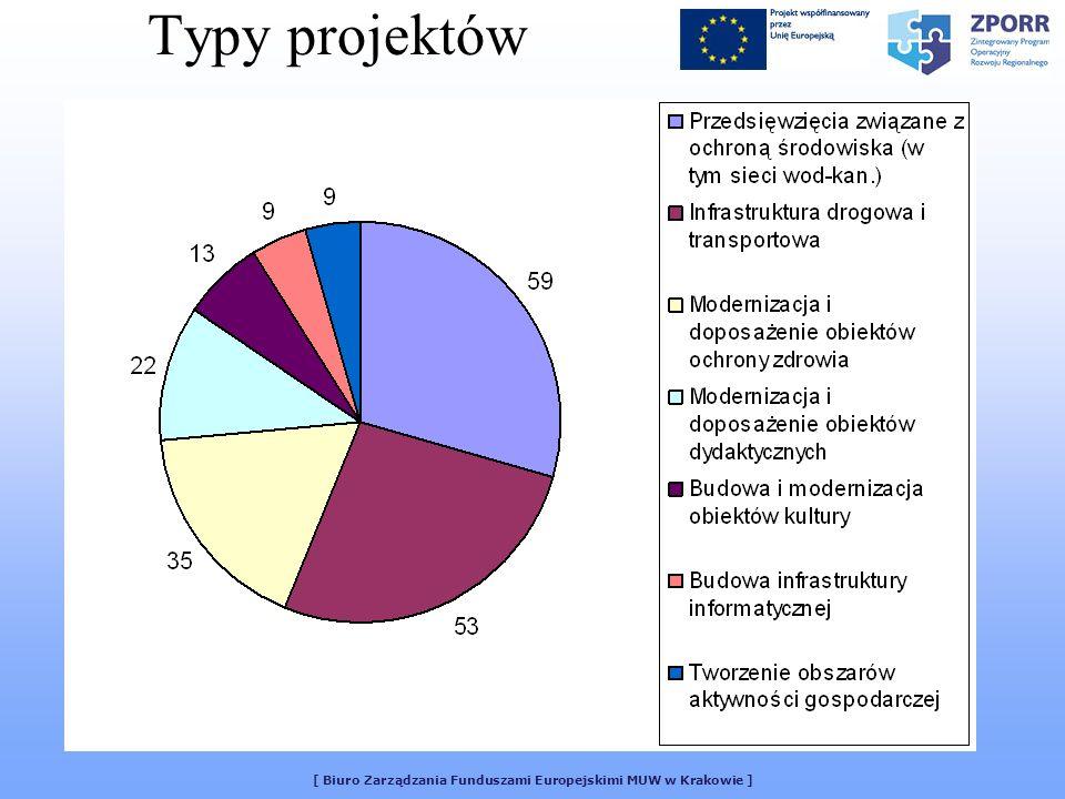 [ Biuro Zarządzania Funduszami Europejskimi MUW w Krakowie ] Typy projektów