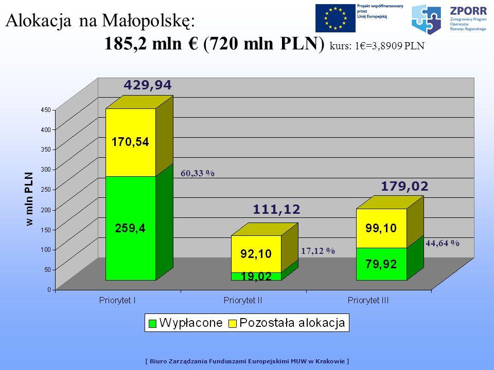 [ Biuro Zarządzania Funduszami Europejskimi MUW w Krakowie ] Alokacja na Małopolskę: 185,2 mln (720 mln PLN) kurs: 1=3,8909 PLN 429,94 111,12 179,02 60,33 % 17,12 % 44,64 %