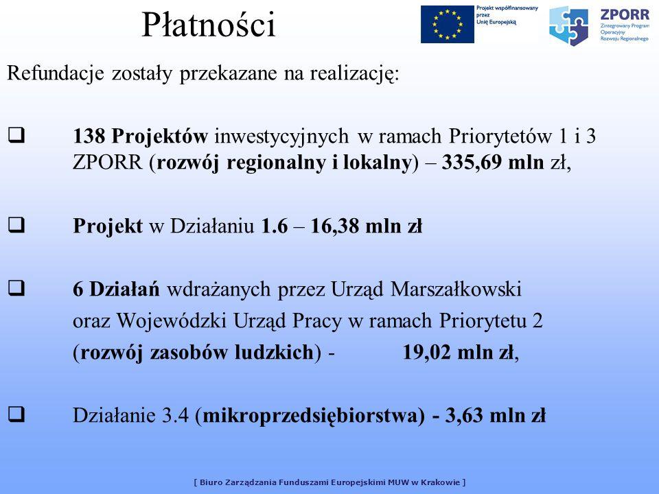 [ Biuro Zarządzania Funduszami Europejskimi MUW w Krakowie ] Płatności Refundacje zostały przekazane na realizację: 138 Projektów inwestycyjnych w ram