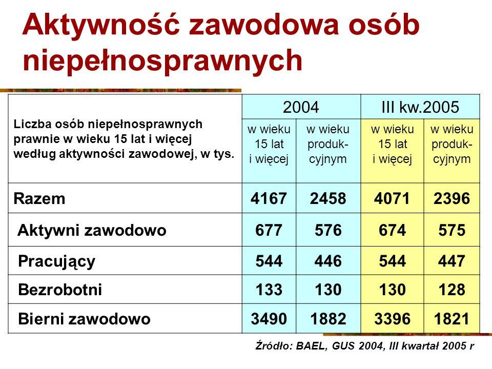 Turnusy rehabilitacyjne Lata Liczba osób biorących udział w turnusach rehabilitacyjnych (na podstawie danych z PCPR) ogółem w tym osób niepełnosprawnych 2003136 755103 160 (75,4%) 2004159 082120 582 (75,7%) I- III kw.
