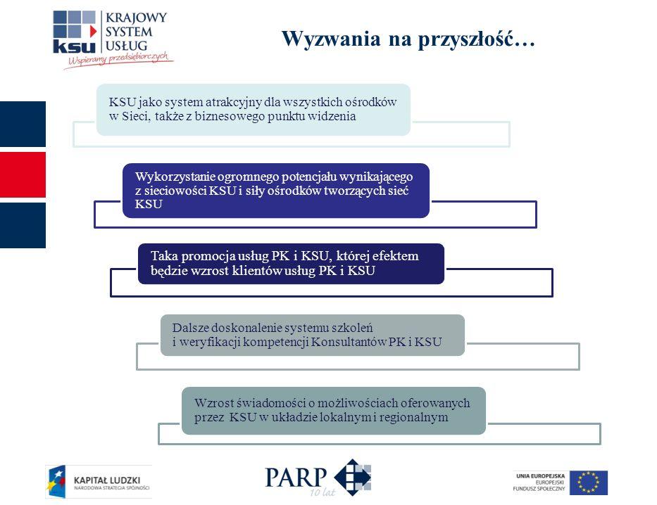 Wyzwania na przyszłość… Taka promocja usług PK i KSU, której efektem będzie wzrost klientów usług PK i KSU Dalsze doskonalenie systemu szkoleń i weryf