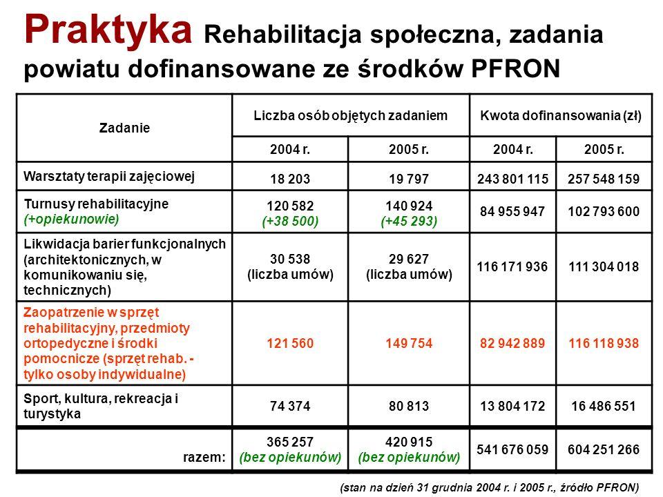 Praktyka Rehabilitacja społeczna, zadania powiatu dofinansowane ze środków PFRON Zadanie Liczba osób objętych zadaniemKwota dofinansowania (zł) 2004 r