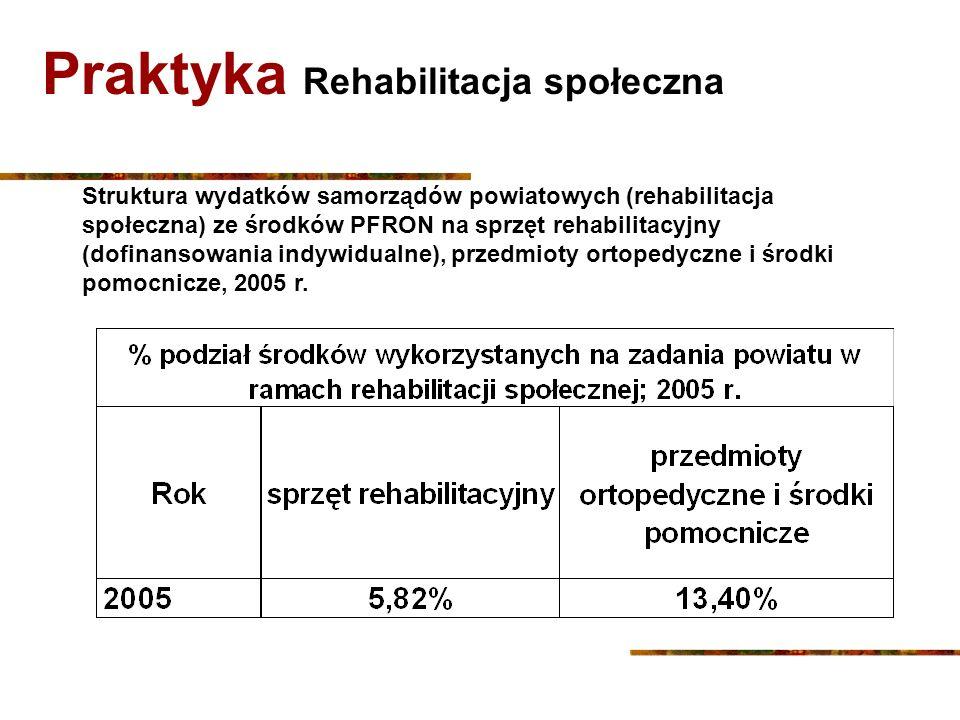 Praktyka Rehabilitacja społeczna Dofinansowanie zaopatrzenia w sprzęt rehabilitacyjny dla osób fizycznych prowadzących działalność gospodarczą, osób prawnych i jednostek organizacyjnych nieposiadających osobowości prawnej (do 60% kosztów, nie więcej niż do pięciokrotnego przeciętnego wynagrodzenia) liczba umów zawartych w 2005 r.