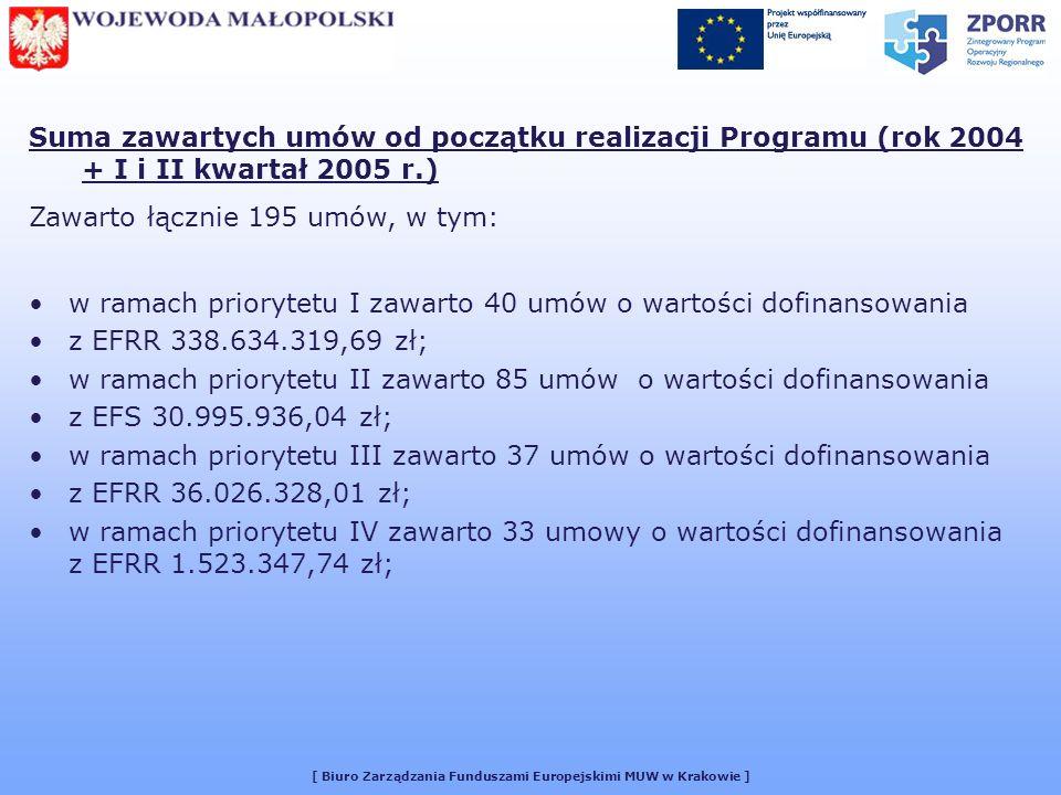 [ Biuro Zarządzania Funduszami Europejskimi MUW w Krakowie ] Suma zawartych umów od początku realizacji Programu (rok 2004 + I i II kwartał 2005 r.) Zawarto łącznie 195 umów, w tym: w ramach priorytetu I zawarto 40 umów o wartości dofinansowania z EFRR 338.634.319,69 zł; w ramach priorytetu II zawarto 85 umów o wartości dofinansowania z EFS 30.995.936,04 zł; w ramach priorytetu III zawarto 37 umów o wartości dofinansowania z EFRR 36.026.328,01 zł; w ramach priorytetu IV zawarto 33 umowy o wartości dofinansowania z EFRR 1.523.347,74 zł;