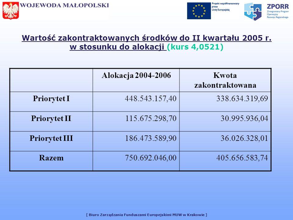 [ Biuro Zarządzania Funduszami Europejskimi MUW w Krakowie ] Wartość zakontraktowanych środków do II kwartału 2005 r.