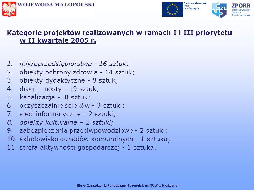 [ Biuro Zarządzania Funduszami Europejskimi MUW w Krakowie ] Kategorie projektów realizowanych w ramach I i III priorytetu w II kwartale 2005 r.
