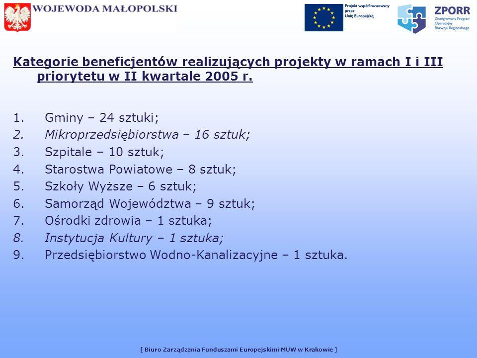 [ Biuro Zarządzania Funduszami Europejskimi MUW w Krakowie ] Kategorie beneficjentów realizujących projekty w ramach I i III priorytetu w II kwartale 2005 r.
