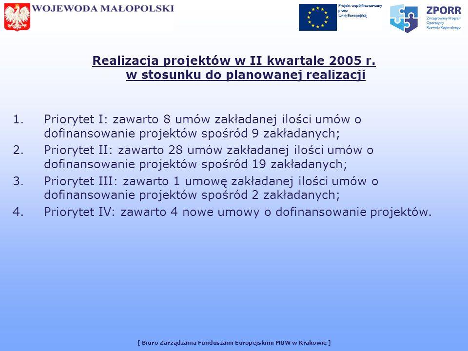 [ Biuro Zarządzania Funduszami Europejskimi MUW w Krakowie ] Realizacja projektów w II kwartale 2005 r.
