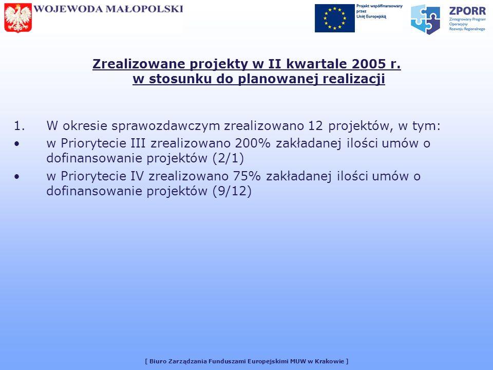 [ Biuro Zarządzania Funduszami Europejskimi MUW w Krakowie ] Zrealizowane projekty w II kwartale 2005 r.