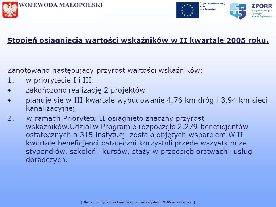 [ Biuro Zarządzania Funduszami Europejskimi MUW w Krakowie ] Stopień osiągnięcia wartości wskaźników w II kwartale 2005 roku.