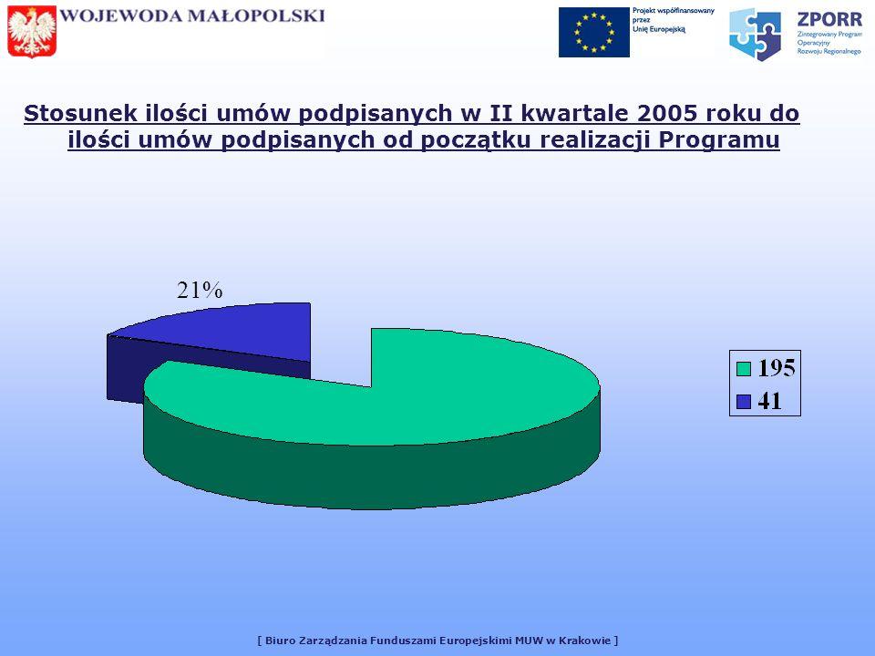 [ Biuro Zarządzania Funduszami Europejskimi MUW w Krakowie ] Stosunek ilości umów podpisanych w II kwartale 2005 roku do ilości umów podpisanych od początku realizacji Programu 21%