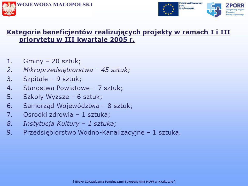 [ Biuro Zarządzania Funduszami Europejskimi MUW w Krakowie ] Kategorie beneficjentów realizujących projekty w ramach I i III priorytetu w III kwartale 2005 r.