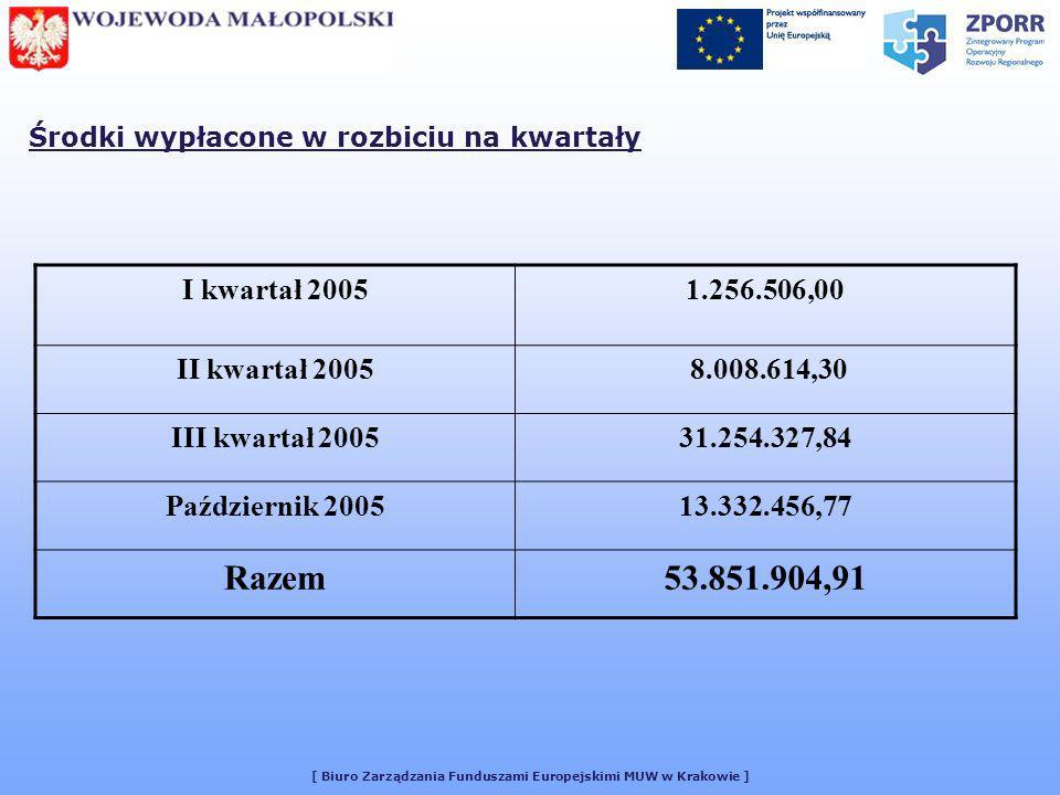 [ Biuro Zarządzania Funduszami Europejskimi MUW w Krakowie ] Środki wypłacone w rozbiciu na kwartały I kwartał 20051.256.506,00 II kwartał 2005 8.008.614,30 III kwartał 200531.254.327,84 Październik 200513.332.456,77 Razem53.851.904,91