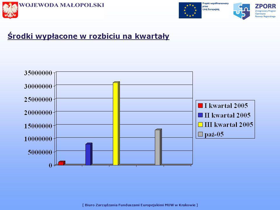 [ Biuro Zarządzania Funduszami Europejskimi MUW w Krakowie ] Środki wypłacone w rozbiciu na kwartały