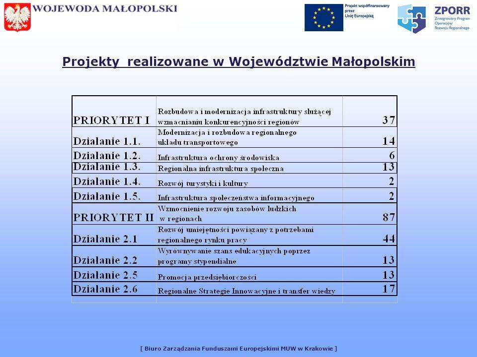 [ Biuro Zarządzania Funduszami Europejskimi MUW w Krakowie ] Środki wypłacone od I do III kwartału 2005 roku.