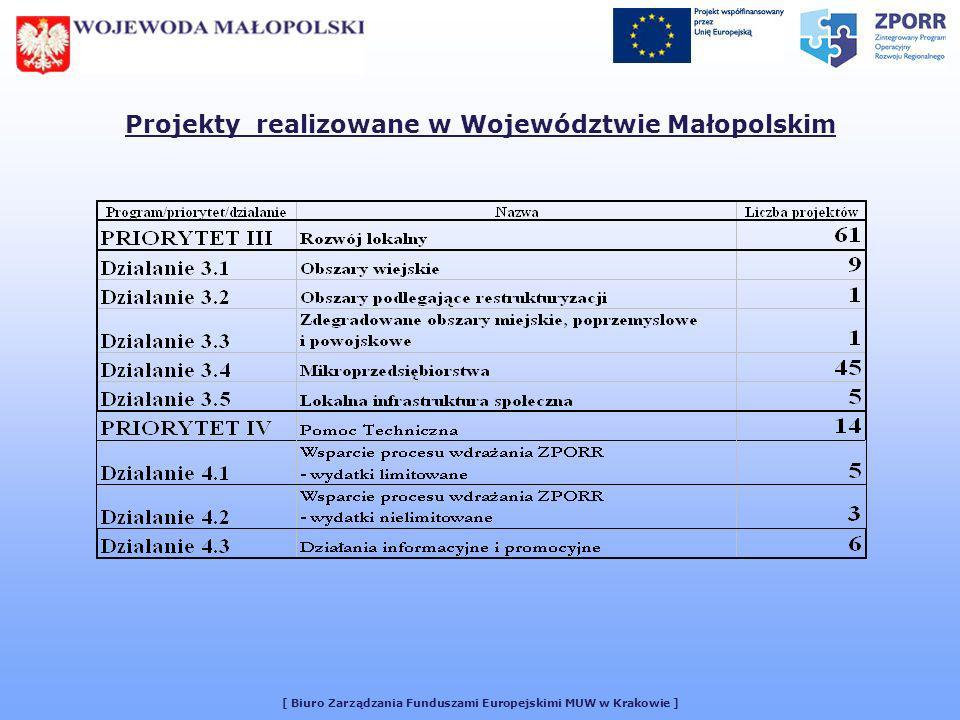 [ Biuro Zarządzania Funduszami Europejskimi MUW w Krakowie ] Stosunek ilości umów podpisanych w III kwartale 2005 roku do ilości umów podpisanych od początku realizacji Programu 28%