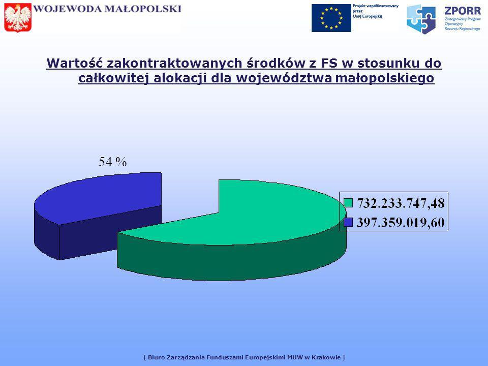 [ Biuro Zarządzania Funduszami Europejskimi MUW w Krakowie ] Wartość zakontraktowanych środków z FS w stosunku do całkowitej alokacji dla województwa małopolskiego 54 %