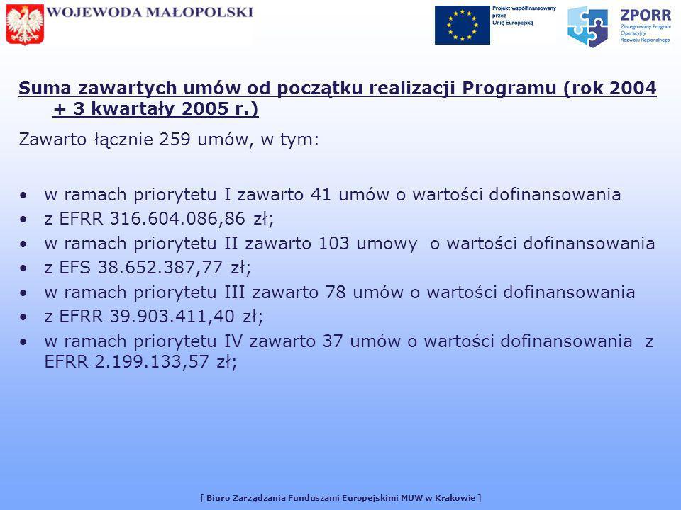 [ Biuro Zarządzania Funduszami Europejskimi MUW w Krakowie ] Suma zawartych umów od początku realizacji Programu (rok 2004 + 3 kwartały 2005 r.) Zawarto łącznie 259 umów, w tym: w ramach priorytetu I zawarto 41 umów o wartości dofinansowania z EFRR 316.604.086,86 zł; w ramach priorytetu II zawarto 103 umowy o wartości dofinansowania z EFS 38.652.387,77 zł; w ramach priorytetu III zawarto 78 umów o wartości dofinansowania z EFRR 39.903.411,40 zł; w ramach priorytetu IV zawarto 37 umów o wartości dofinansowania z EFRR 2.199.133,57 zł;