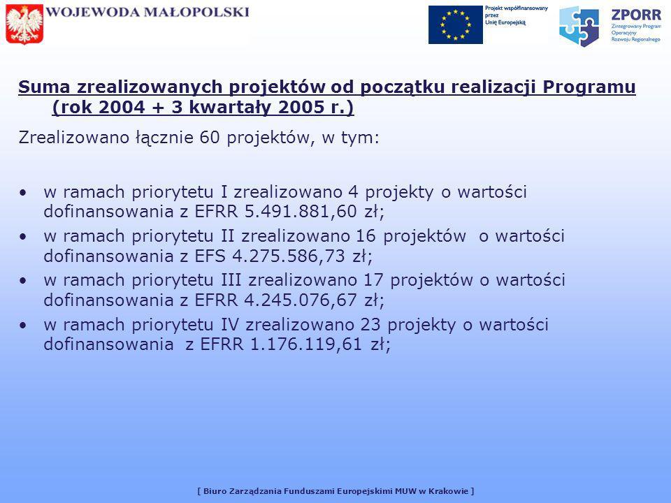[ Biuro Zarządzania Funduszami Europejskimi MUW w Krakowie ] Suma zrealizowanych projektów od początku realizacji Programu (rok 2004 + 3 kwartały 2005 r.) Zrealizowano łącznie 60 projektów, w tym: w ramach priorytetu I zrealizowano 4 projekty o wartości dofinansowania z EFRR 5.491.881,60 zł; w ramach priorytetu II zrealizowano 16 projektów o wartości dofinansowania z EFS 4.275.586,73 zł; w ramach priorytetu III zrealizowano 17 projektów o wartości dofinansowania z EFRR 4.245.076,67 zł; w ramach priorytetu IV zrealizowano 23 projekty o wartości dofinansowania z EFRR 1.176.119,61 zł;