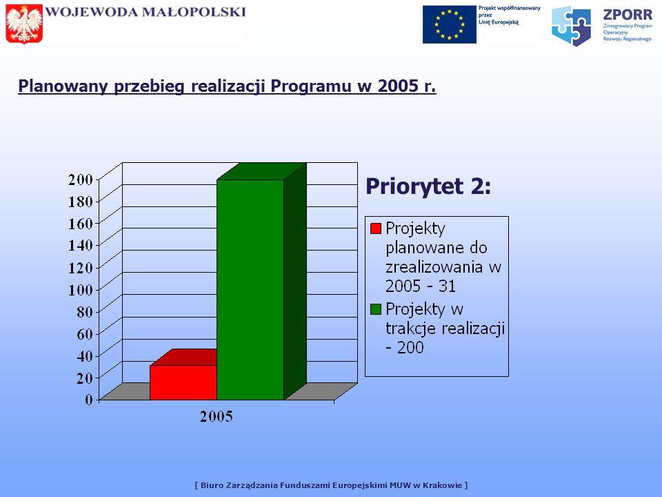 [ Biuro Zarządzania Funduszami Europejskimi MUW w Krakowie ] Planowany przebieg realizacji Programu w 2005 r.