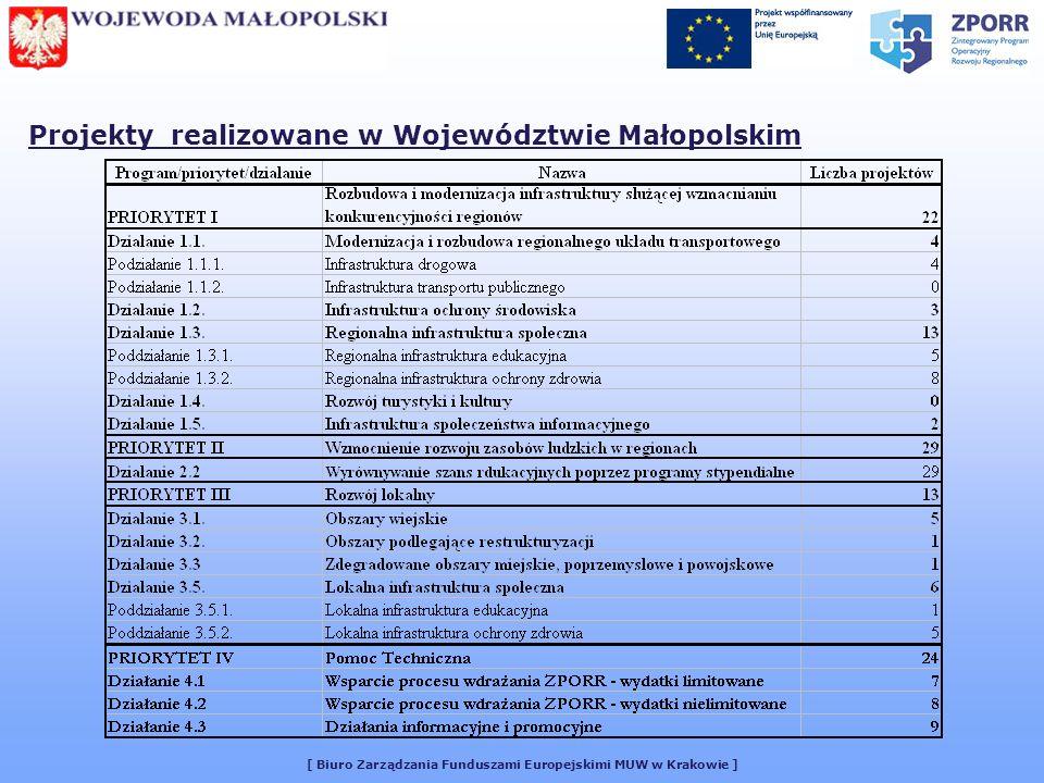 [ Biuro Zarządzania Funduszami Europejskimi MUW w Krakowie ] UCHWAŁA NR 7/2005 Małopolskiego Komitetu Monitorującego Kontrakt Wojewódzki z dnia 14 marca 2005 r.