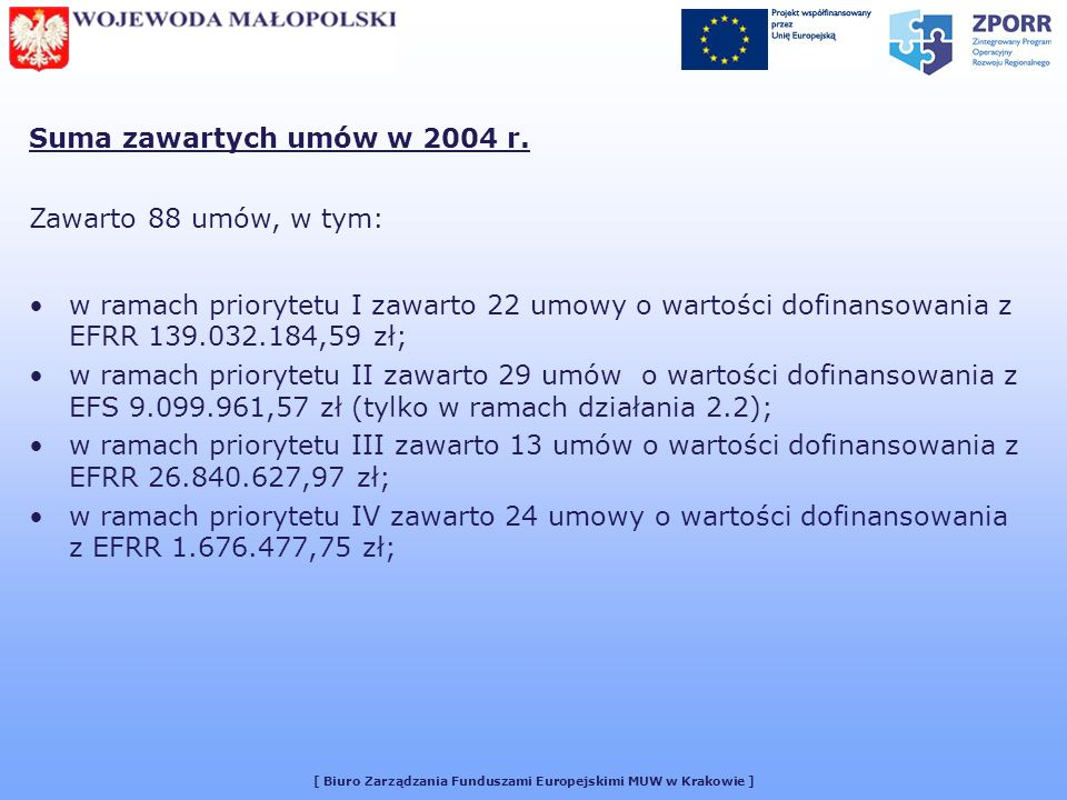 [ Biuro Zarządzania Funduszami Europejskimi MUW w Krakowie ] WOJEWODA MAŁOPOLSKI Następne posiedzenie Małopolskiego Komitetu Monitorującego Kontrakt Wojewódzki 9 Maja 2005 r.