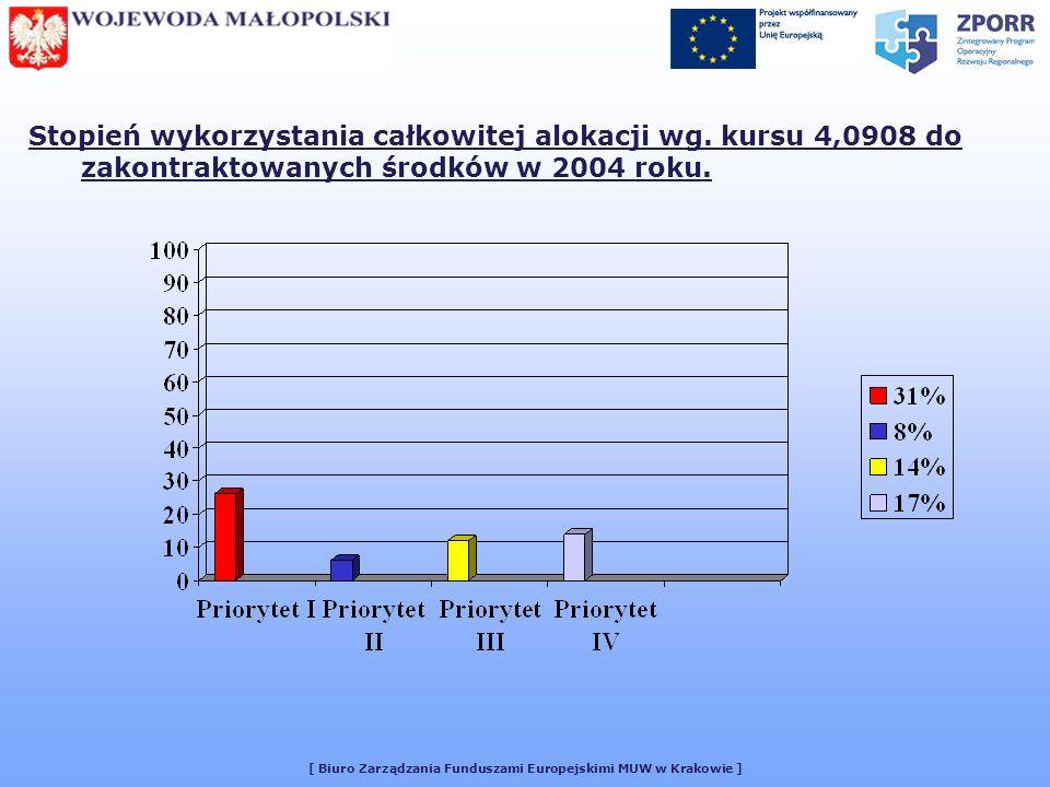 [ Biuro Zarządzania Funduszami Europejskimi MUW w Krakowie ] Prognoza realizacji projektów w 2005 r.: Całkowita ilość przewidywanych projektów: 469 W tym: -projekty planowane do zrealizowania: 67 -projekty w trakcie realizacji:402 Całkowita suma wszystkich projektów: 613 211 909,7 zł W tym: - wartość projektów planowanych do zrealizowania: 63 296 897,7