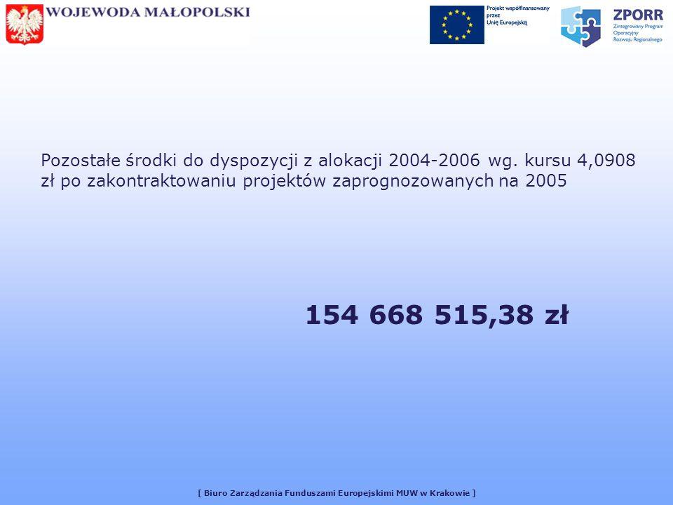 [ Biuro Zarządzania Funduszami Europejskimi MUW w Krakowie ] Różnica alokacji powstała w wyniku zmiany kursu euro: Zmiana w zł.: Priorytet I-77.330.616,66 Priorytet II-19.943.062,74 Priorytet III-32.149.112,32 Priorytet IV-1.710.792,16 Razem-131.133.583,99