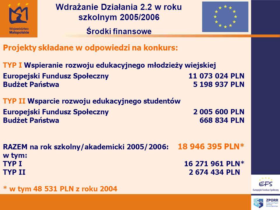 Projekty składane w odpowiedzi na konkurs: TYP I Wspieranie rozwoju edukacyjnego młodzieży wiejskiej Europejski Fundusz Społeczny11 073 024 PLN Budżet