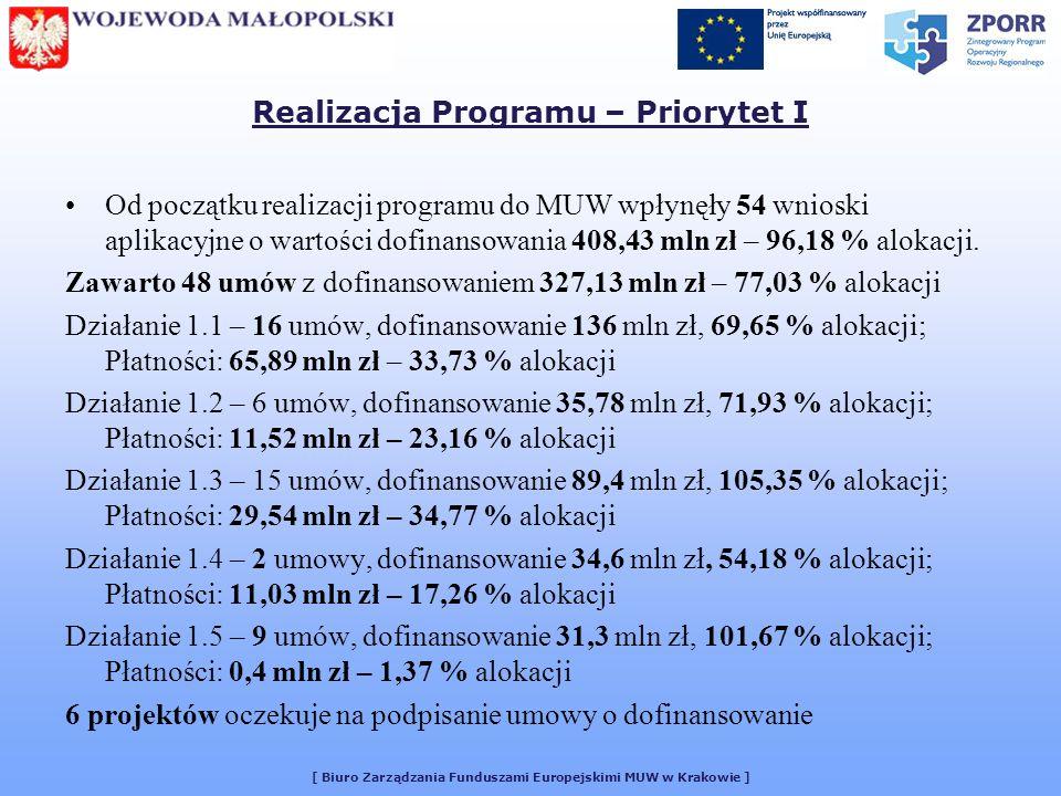 [ Biuro Zarządzania Funduszami Europejskimi MUW w Krakowie ] Realizacja Programu – Priorytet I Od początku realizacji programu do MUW wpłynęły 54 wnioski aplikacyjne o wartości dofinansowania 408,43 mln zł – 96,18 % alokacji.