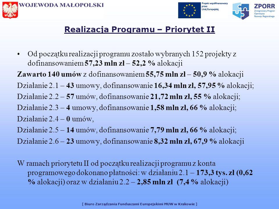 [ Biuro Zarządzania Funduszami Europejskimi MUW w Krakowie ] Realizacja Programu – Priorytet II Od początku realizacji programu zostało wybranych 152 projekty z dofinansowaniem 57,23 mln zł – 52,2 % alokacji Zawarto 140 umów z dofinansowaniem 55,75 mln zł – 50,9 % alokacji Działanie 2.1 – 43 umowy, dofinansowanie 16,34 mln zł, 57,95 % alokacji; Działanie 2.2 – 57 umów, dofinansowanie 21,72 mln zł, 55 % alokacji; Działanie 2.3 – 4 umowy, dofinansowanie 1,58 mln zł, 66 % alokacji; Działanie 2.4 – 0 umów, Działanie 2.5 – 14 umów, dofinansowanie 7,79 mln zł, 66 % alokacji; Działanie 2.6 – 23 umowy, dofinansowanie 8,32 mln zł, 67,9 % alokacji W ramach priorytetu II od początku realizacji programu z konta programowego dokonano płatności: w działaniu 2.1 – 173,3 tys.