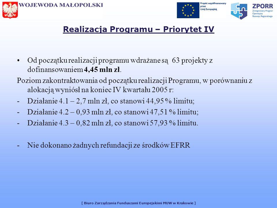 [ Biuro Zarządzania Funduszami Europejskimi MUW w Krakowie ] Realizacja Programu – Priorytet IV Od początku realizacji programu wdrażane są 63 projekty z dofinansowaniem 4,45 mln zł.