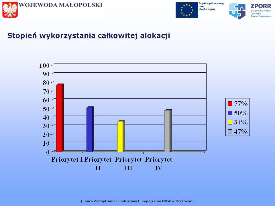 [ Biuro Zarządzania Funduszami Europejskimi MUW w Krakowie ] Stopień wykorzystania całkowitej alokacji