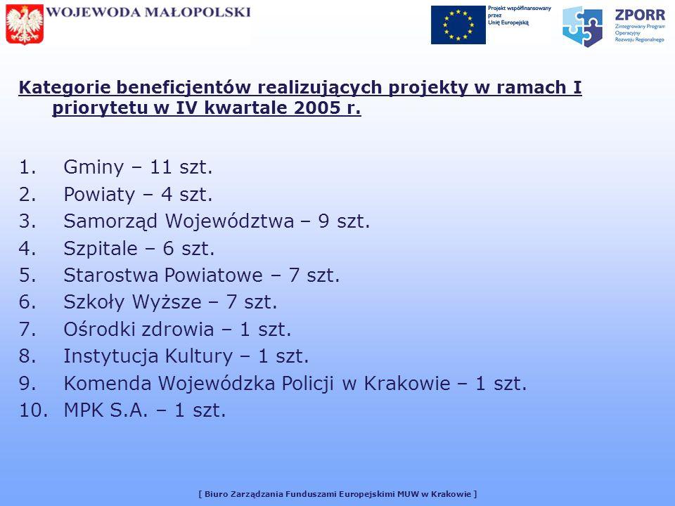[ Biuro Zarządzania Funduszami Europejskimi MUW w Krakowie ] Kategorie beneficjentów realizujących projekty w ramach I priorytetu w IV kwartale 2005 r.