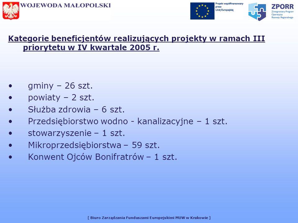 [ Biuro Zarządzania Funduszami Europejskimi MUW w Krakowie ] Kategorie beneficjentów realizujących projekty w ramach III priorytetu w IV kwartale 2005 r.