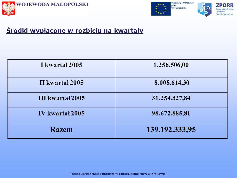 [ Biuro Zarządzania Funduszami Europejskimi MUW w Krakowie ] Środki wypłacone w rozbiciu na kwartały I kwartał 20051.256.506,00 II kwartał 2005 8.008.614,30 III kwartał 200531.254.327,84 IV kwartał 200598.672.885,81 Razem139.192.333,95