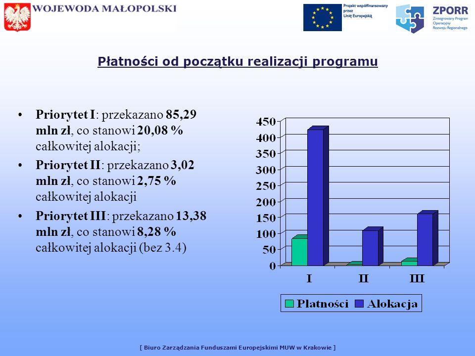[ Biuro Zarządzania Funduszami Europejskimi MUW w Krakowie ] Płatności od początku realizacji programu Priorytet I: przekazano 85,29 mln zł, co stanowi 20,08 % całkowitej alokacji; Priorytet II: przekazano 3,02 mln zł, co stanowi 2,75 % całkowitej alokacji Priorytet III: przekazano 13,38 mln zł, co stanowi 8,28 % całkowitej alokacji (bez 3.4)