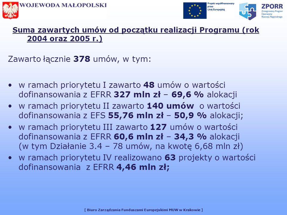 [ Biuro Zarządzania Funduszami Europejskimi MUW w Krakowie ] Suma zawartych umów od początku realizacji Programu (rok 2004 oraz 2005 r.) Zawarto łącznie 378 umów, w tym: w ramach priorytetu I zawarto 48 umów o wartości dofinansowania z EFRR 327 mln zł – 69,6 % alokacji w ramach priorytetu II zawarto 140 umów o wartości dofinansowania z EFS 55,76 mln zł – 50,9 % alokacji; w ramach priorytetu III zawarto 127 umów o wartości dofinansowania z EFRR 60,6 mln zł – 34,3 % alokacji (w tym Działanie 3.4 – 78 umów, na kwotę 6,68 mln zł) w ramach priorytetu IV realizowano 63 projekty o wartości dofinansowania z EFRR 4,46 mln zł;