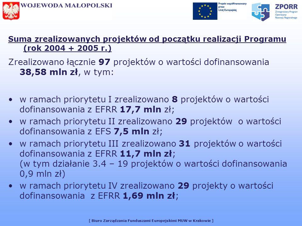 [ Biuro Zarządzania Funduszami Europejskimi MUW w Krakowie ] Suma zrealizowanych projektów od początku realizacji Programu (rok 2004 + 2005 r.) Zrealizowano łącznie 97 projektów o wartości dofinansowania 38,58 mln zł, w tym: w ramach priorytetu I zrealizowano 8 projektów o wartości dofinansowania z EFRR 17,7 mln zł; w ramach priorytetu II zrealizowano 29 projektów o wartości dofinansowania z EFS 7,5 mln zł; w ramach priorytetu III zrealizowano 31 projektów o wartości dofinansowania z EFRR 11,7 mln zł; (w tym działanie 3.4 – 19 projektów o wartości dofinansowania 0,9 mln zł) w ramach priorytetu IV zrealizowano 29 projekty o wartości dofinansowania z EFRR 1,69 mln zł;