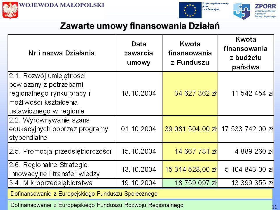 [ Biuro Zarządzania Funduszami Europejskimi MUW w Krakowie ] 11 Zawarte umowy finansowania Działań Dofinansowanie z Europejskiego Funduszu Społecznego Dofinansowanie z Europejskiego Funduszu Rozwoju Regionalnego