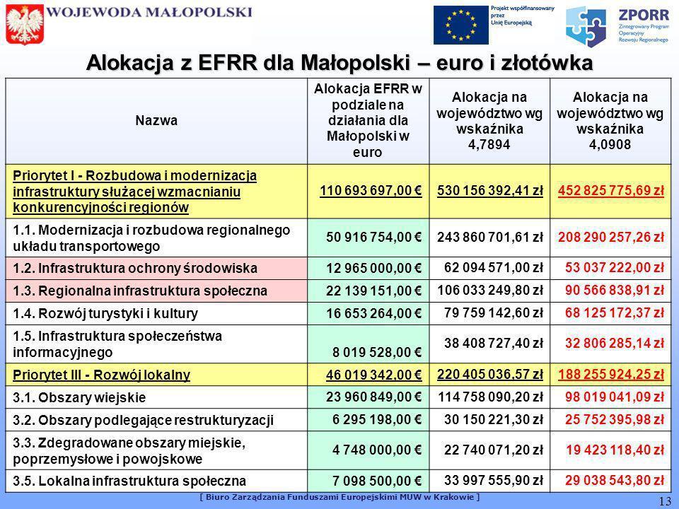 [ Biuro Zarządzania Funduszami Europejskimi MUW w Krakowie ] 13 Nazwa Alokacja EFRR w podziale na działania dla Małopolski w euro Alokacja na województwo wg wskaźnika 4,7894 Alokacja na województwo wg wskaźnika 4,0908 Priorytet I - Rozbudowa i modernizacja infrastruktury służącej wzmacnianiu konkurencyjności regionów 110 693 697,00 530 156 392,41 zł452 825 775,69 zł 1.1.