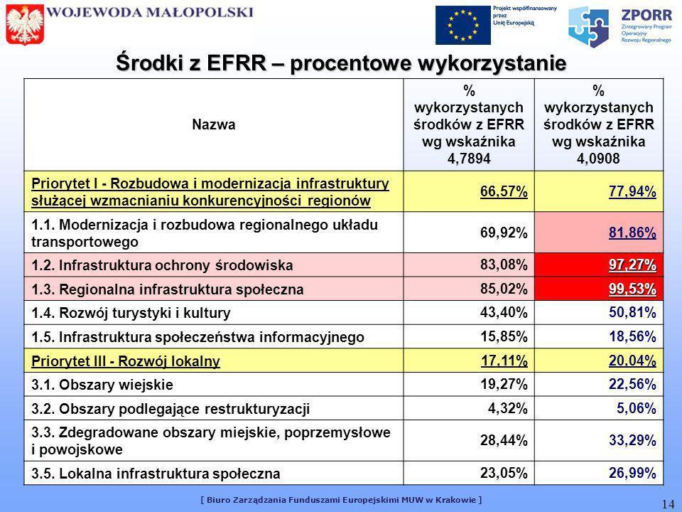 [ Biuro Zarządzania Funduszami Europejskimi MUW w Krakowie ] 14 Nazwa % wykorzystanych środków z EFRR wg wskaźnika 4,7894 % wykorzystanych środków z EFRR wg wskaźnika 4,0908 Priorytet I - Rozbudowa i modernizacja infrastruktury służącej wzmacnianiu konkurencyjności regionów 66,57%77,94% 1.1.